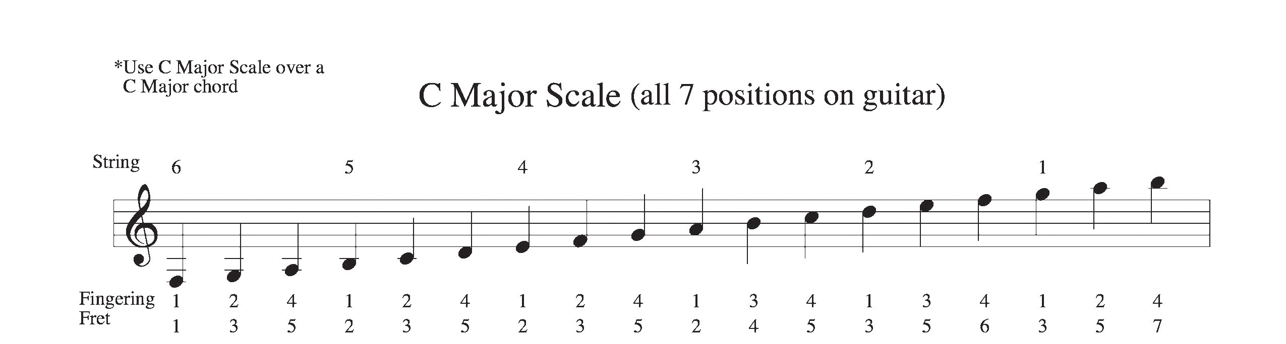 1st-steps-for-beginning-guitarist-major-scale-fingering-example-guitar-beginners
