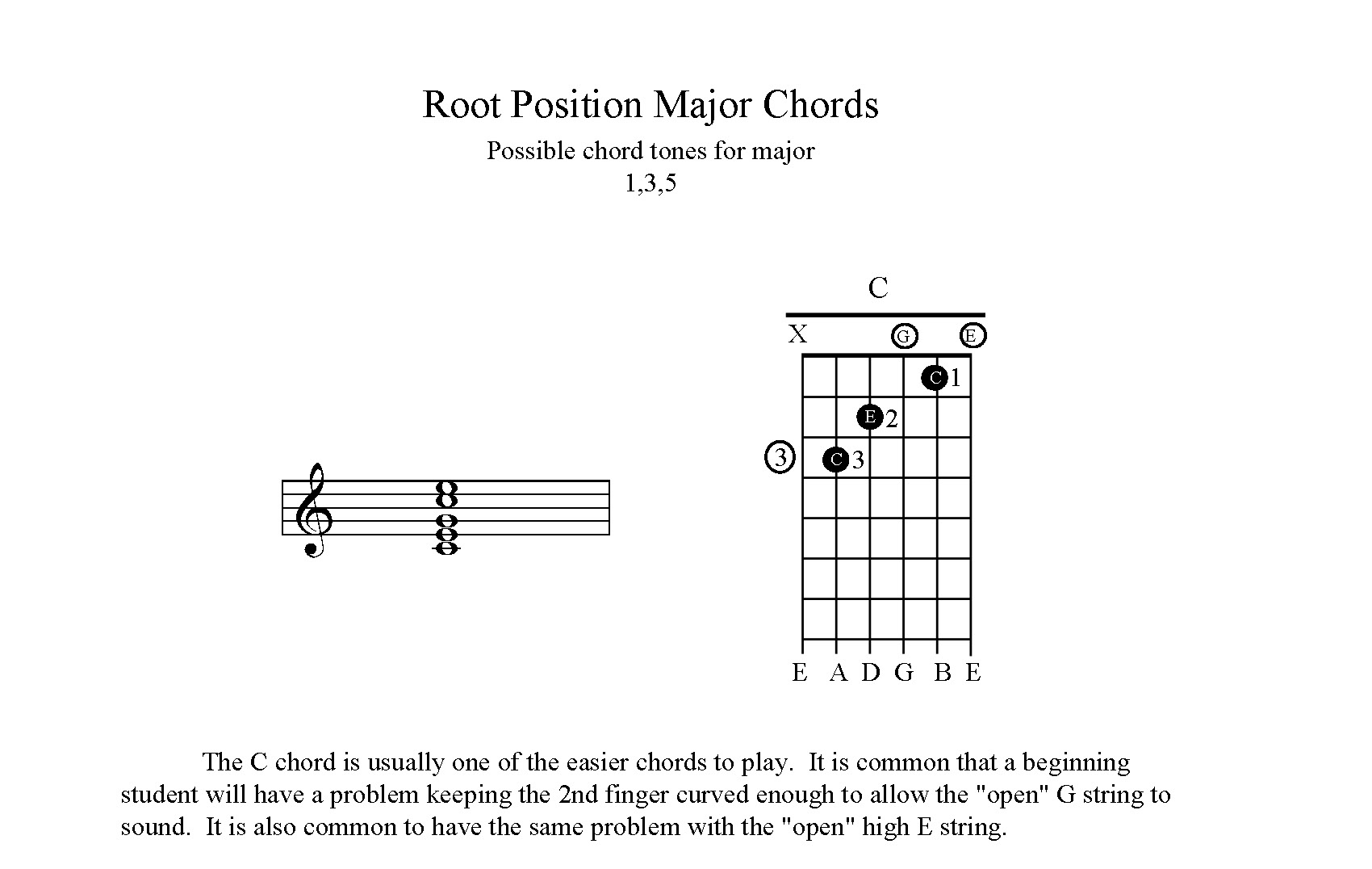 C-Guitar-Chord-Open-Position-1st-steps-for-beginning-guitarist-example-guitar-beginners